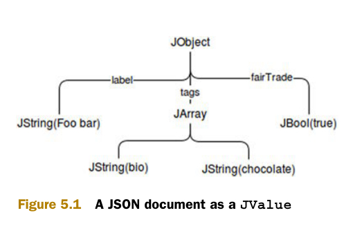 Scalatra in Action 5  处理json | Not determined yet